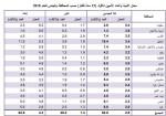 إحصائية نسبة الأمية في فلسطين