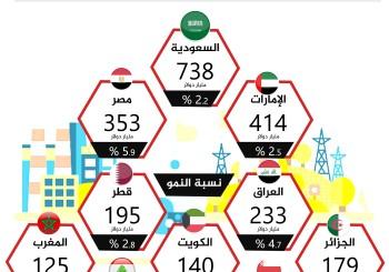 الناتج المحلي الإجمالي للدول العربية